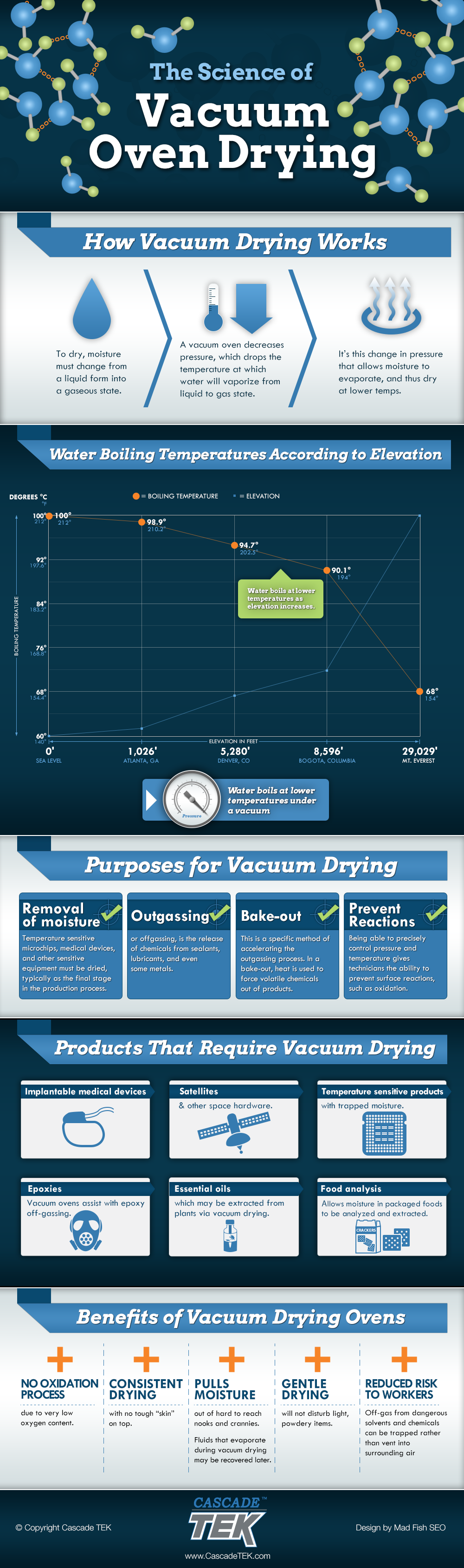 Vacuum oven drying science